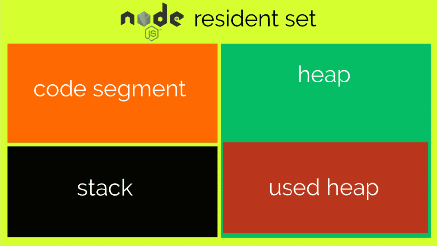 Node Memory Scheme