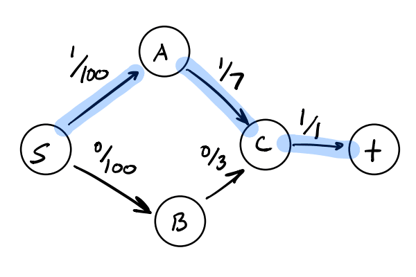 Max flow path drawn across simple flow network