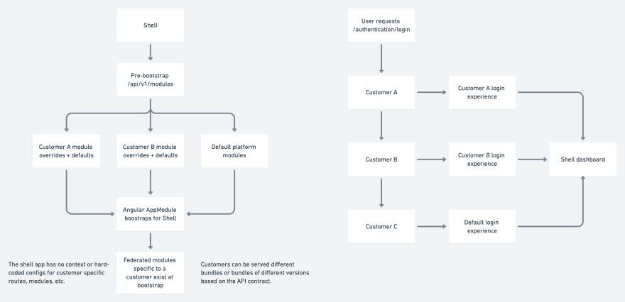 Dynamic runtime modules