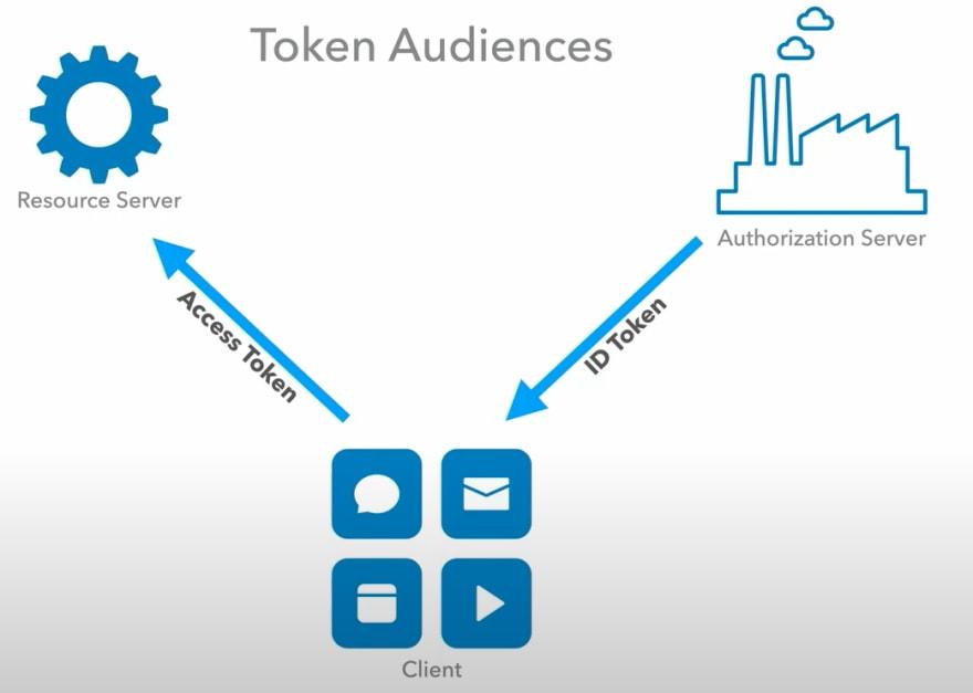 OAuth token audiences
