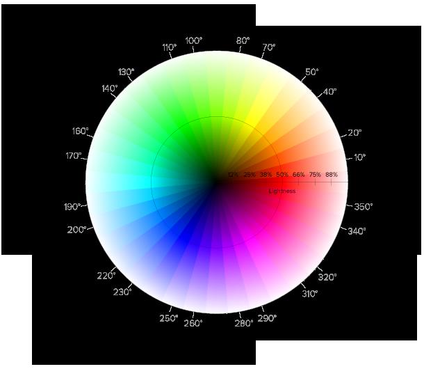 HSV color wheel