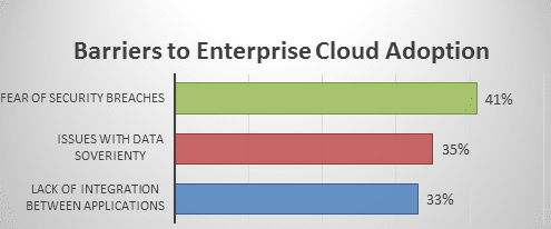enterprise saas development