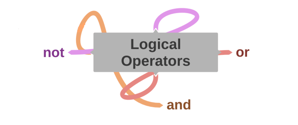 Cover image for Logical Operators in python