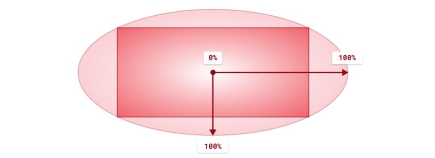 default gradient area