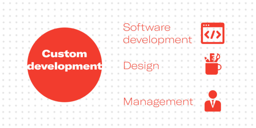 Custom development: software, design, management. Custom software development by Syndicode