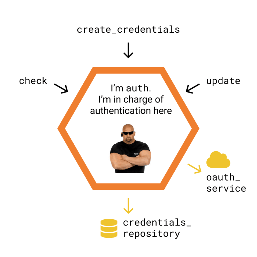 A basic authentication cell exposes operations to create new credentials, check them and update them. It also needs to communicate with an Oauth service and a database.