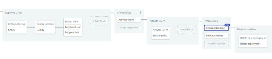 create the green activate & cleanup pipelines