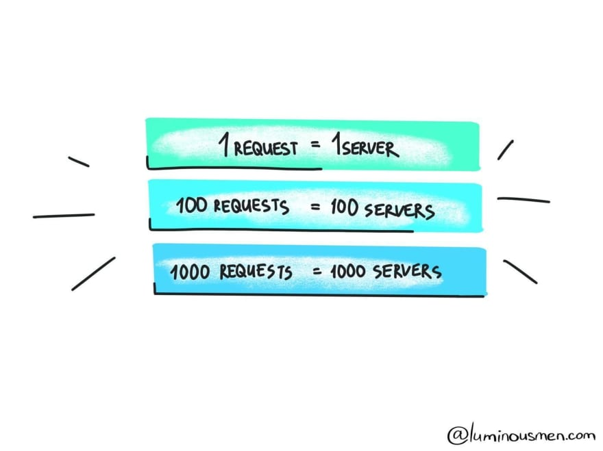 Serverless-requests