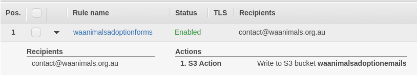 SES Rule actions