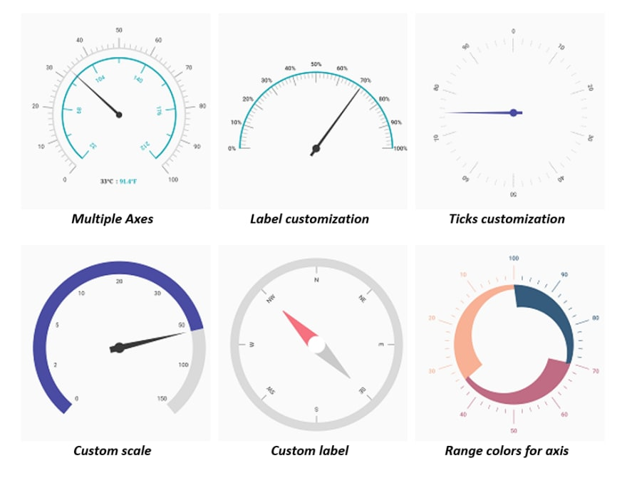 Axis customization Radial Gauge Widget in Flutter