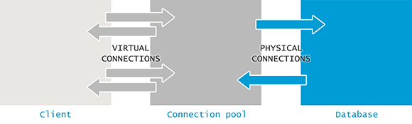 Visual Representation of a Connection Pool