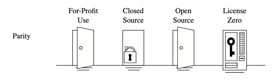 Image of the parity license rules showing that you're not allowed closed source use.