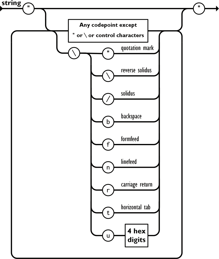 A diagram showing the grammar for a JSON string