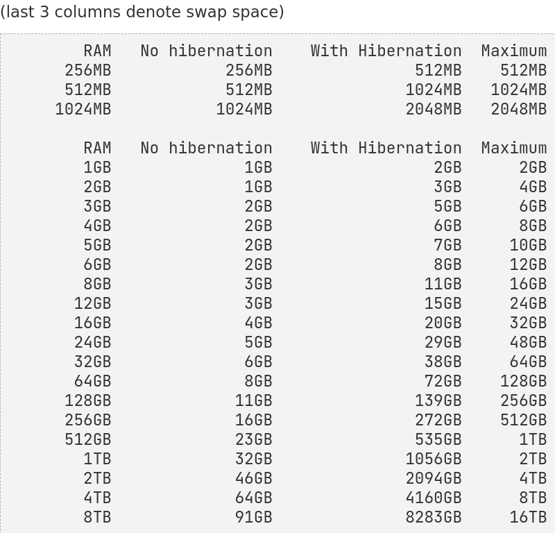 Ubuntu's table showing how much swap space you might need