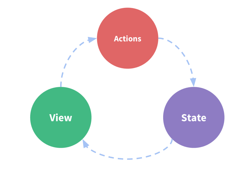 Vue State Management one-way data flow
