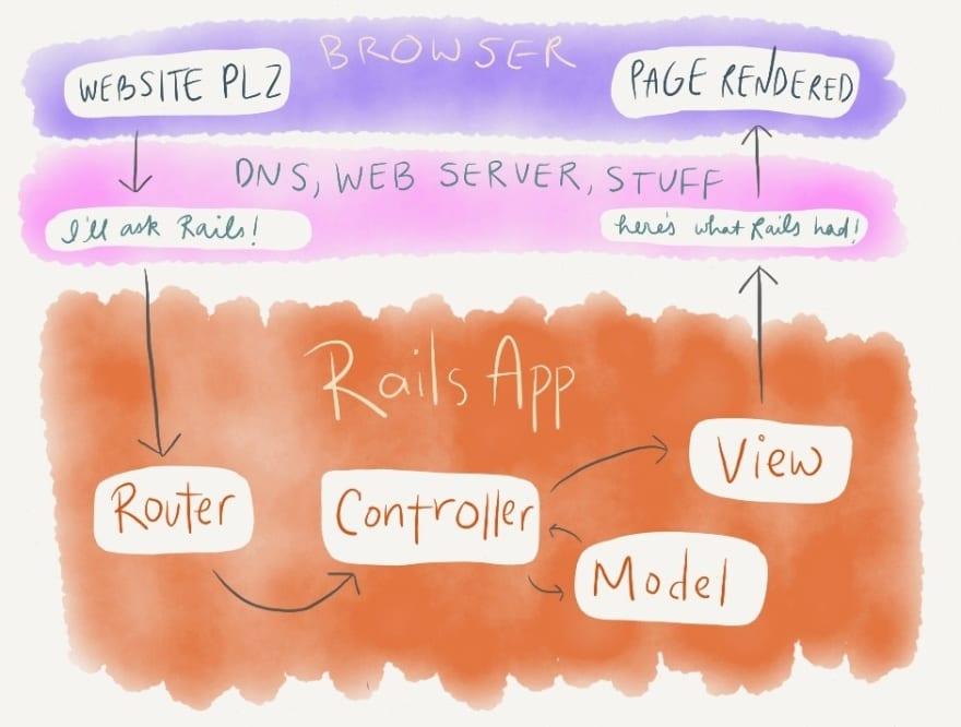 Rails is not MVC