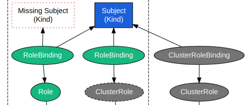 Cover image for Kubernetes RBAC | Moving from 'It's Complicated' to 'In a Relationship'