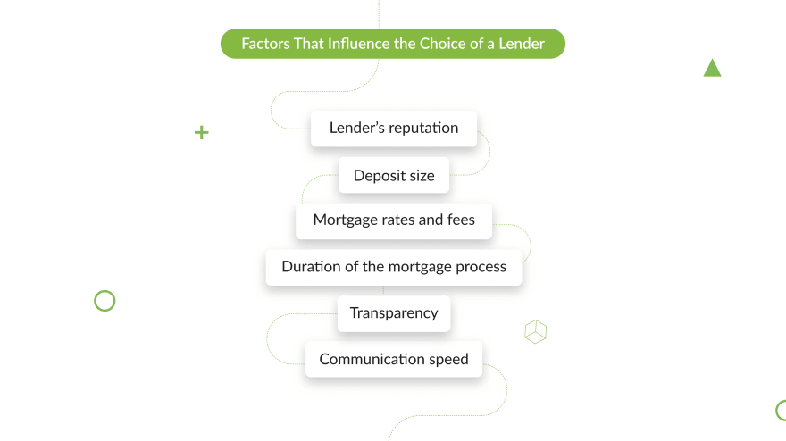 project-management-choice-of-a-lender