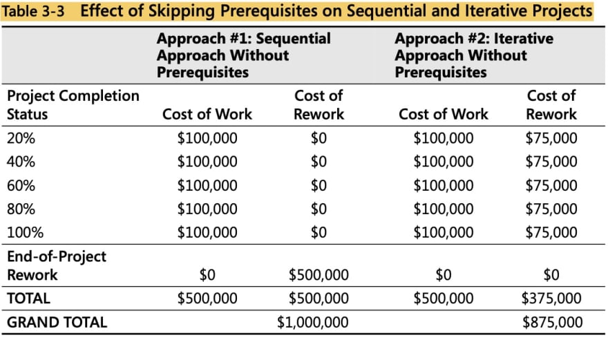 tabular representation of skipping prerequisite cost in both approaches