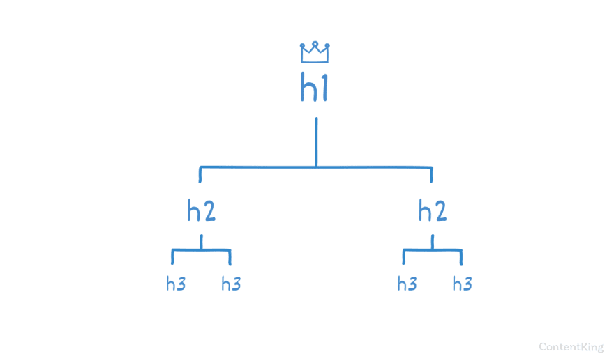 The hierarchy of headings