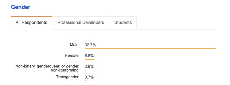 Stack Overflow 2017 gender survey results