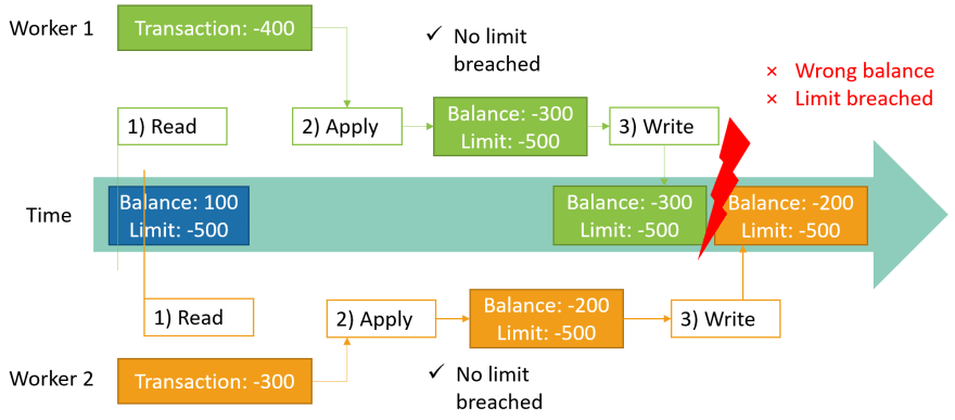 Concurrency Problem Chart