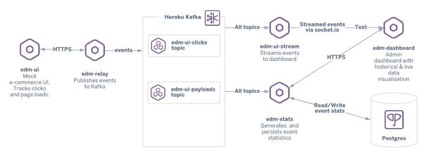 kafka example implementation