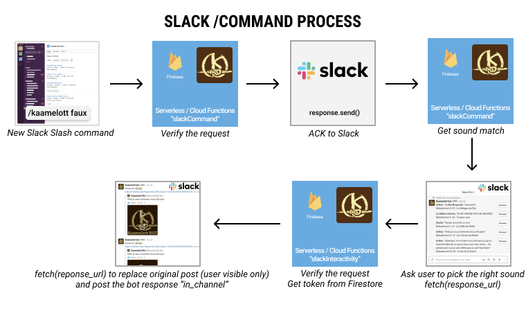 slak command