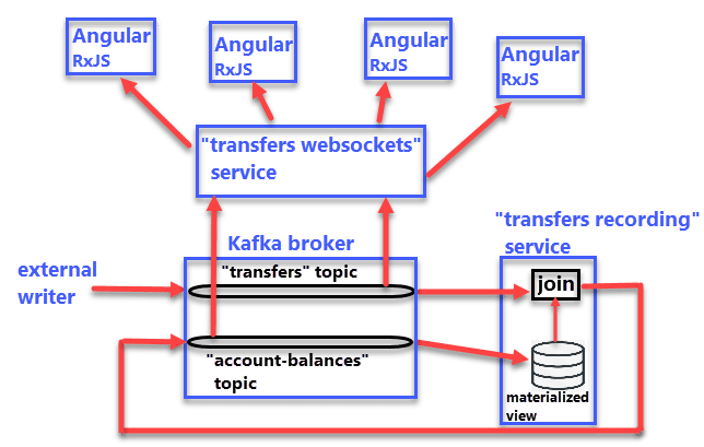 Image depicting the PoC application components