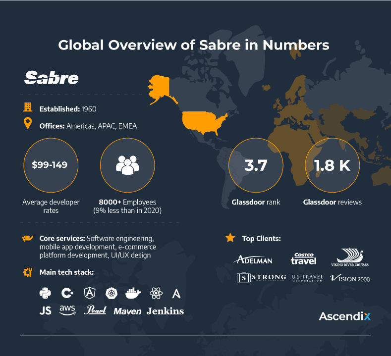 Global Overview of Sabre in Numbers