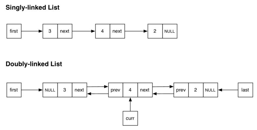 Linked list types, single-listed and doubly-linked lists
