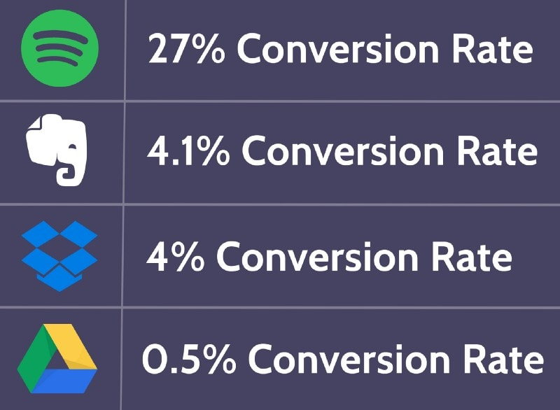 image from https://www.process.st/freemium-conversion-rate/