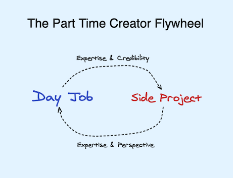 the part time creator flywheel