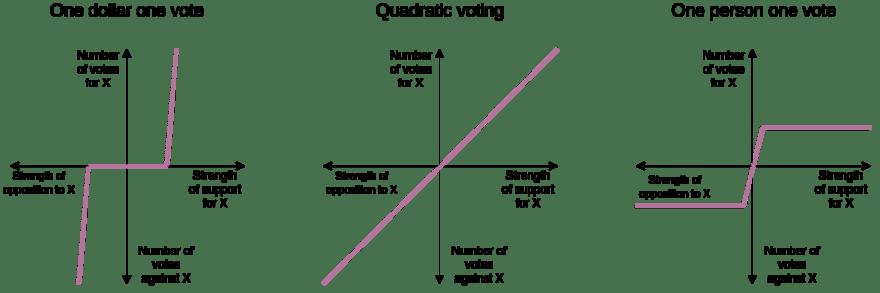 Quadratic Voting