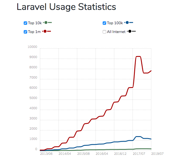 A graph depicting the rise in Laravel Usage Statistics.The statistics range from the years 2013-2019.
