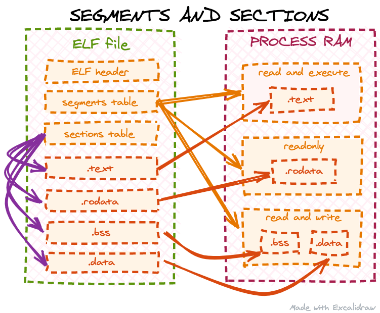segments and sections