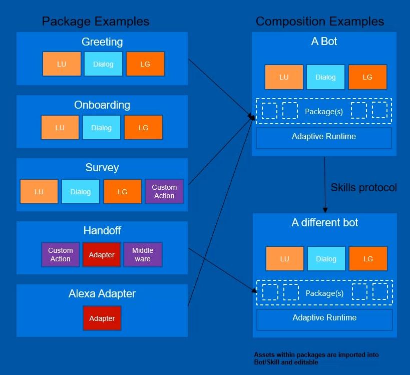 Bot Framework Component Model