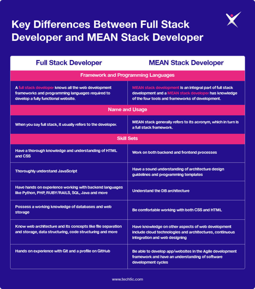 Differences Between Full Stack Developer and MEAN Stack Developer Chart