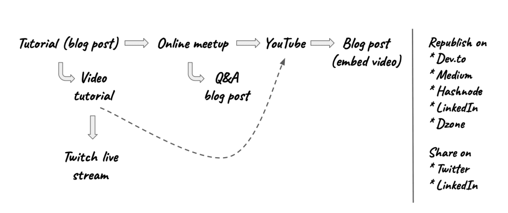 Cover image for How content creates content – virtual edition