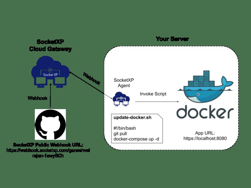 Docker-compose-auto-update-github-webhook