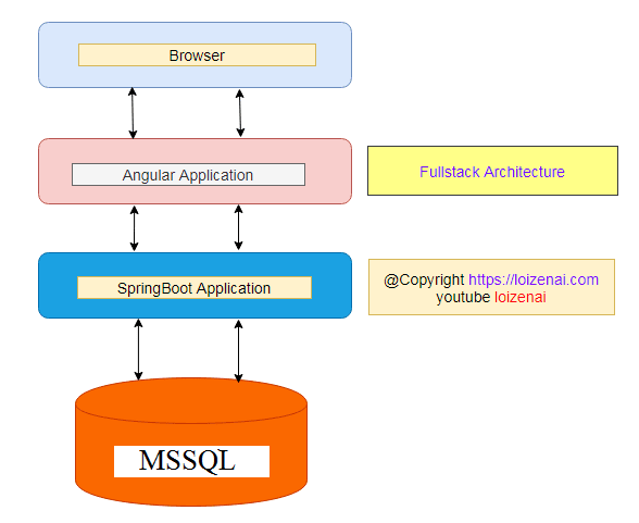 Overall-Architecture-Angular-CRUD-Application-with-SpringBoot-Fullstack-Example