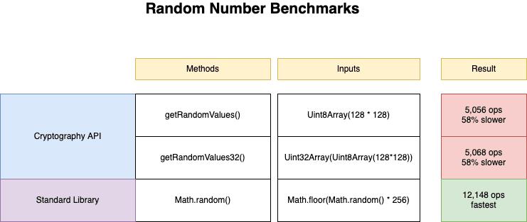 Random Number Generation Benchmarks