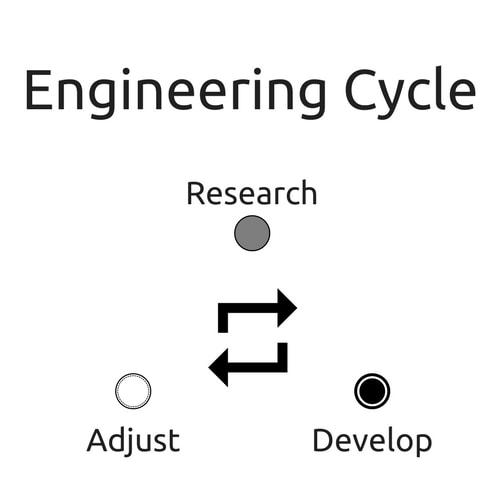 engineering cycle