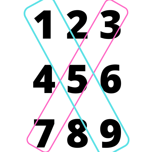 Matrix of numbers 1 through 9 showing the top right and top left diagonals