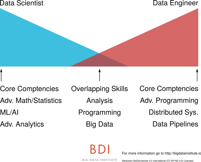The core competencies of data scientists and data engineers and their overlapping skills. Illustration by Jesse Anderson @jessetanderson and the Big Data Institute @bdi_oxford