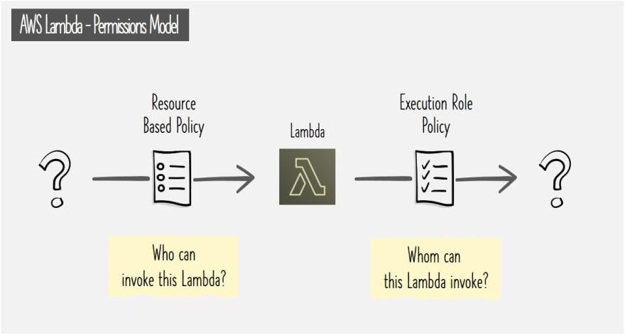 AWS Lambda Permissions Model