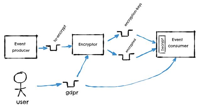 Kafka GDPR encryption architecture
