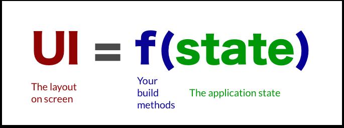 UI = f(state)