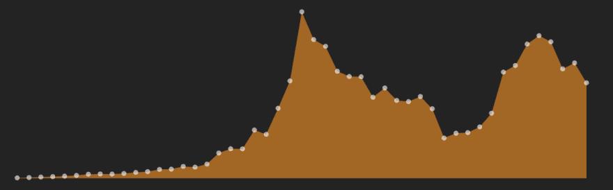 dots graph