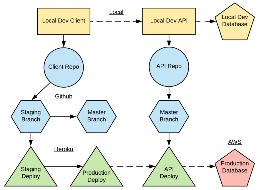 Development and Deployment Diagram